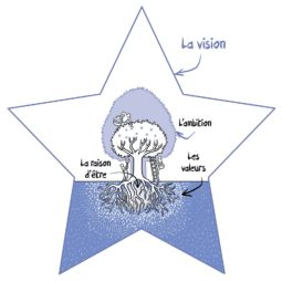 Vision Visioning Visionnaire